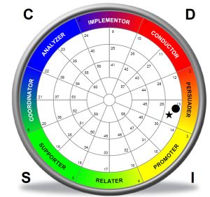 Behavior Insights Wheel