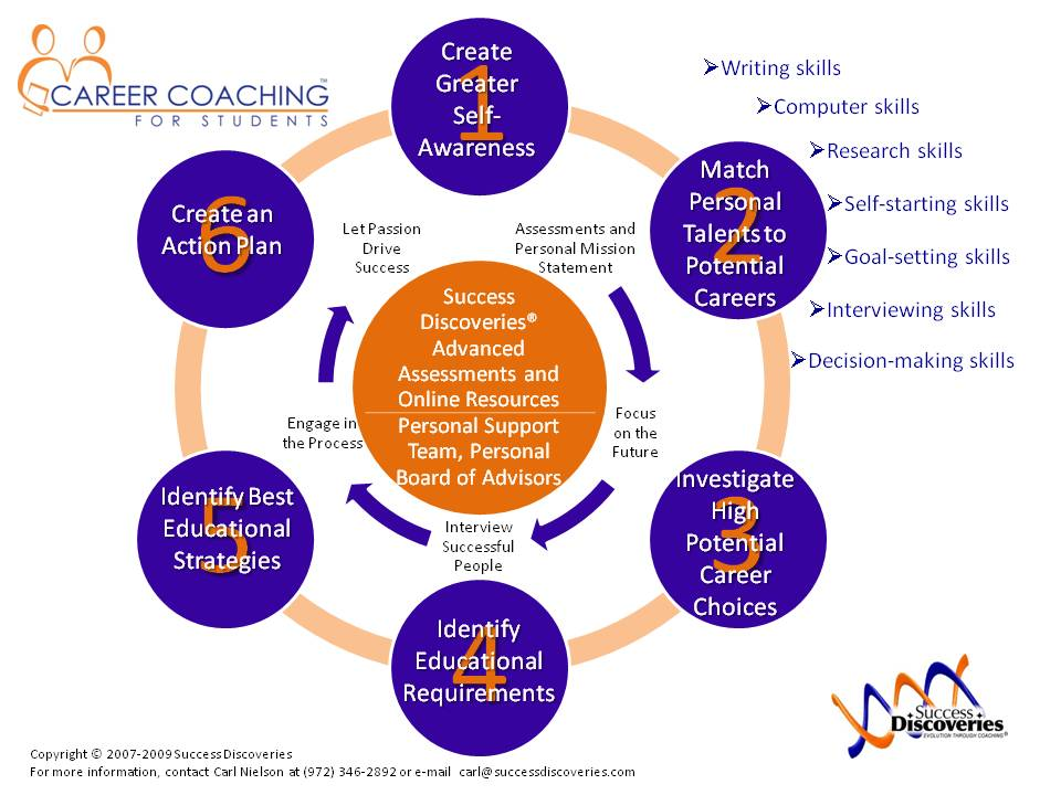 Personal Career Development Plan Example