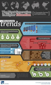 Infographic_TrendsinHigherEd