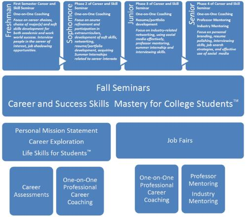 Higher Ed Career Development Strategy from DOC
