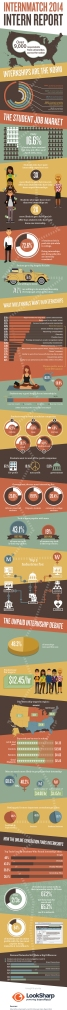 State of Internships Infographic