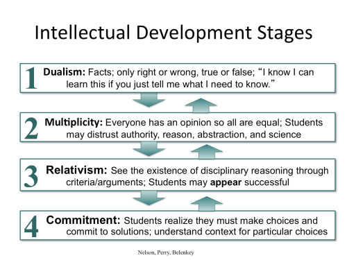 Perry's College Student Development Stages
