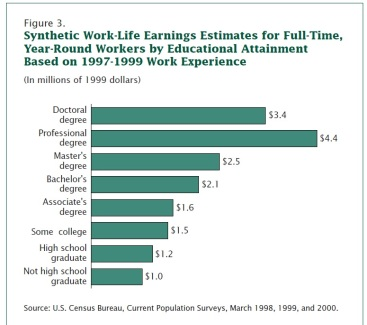 Lifetime Earnings Based on Education